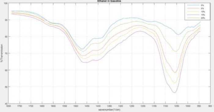 エタノールの混合量による中赤外スペクトルの違い