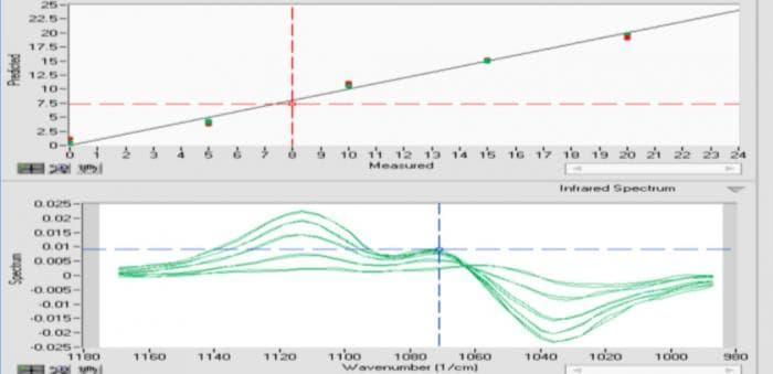 エタノールの混合量による中赤外スペクトルの違い(解析モデルの予測データ)