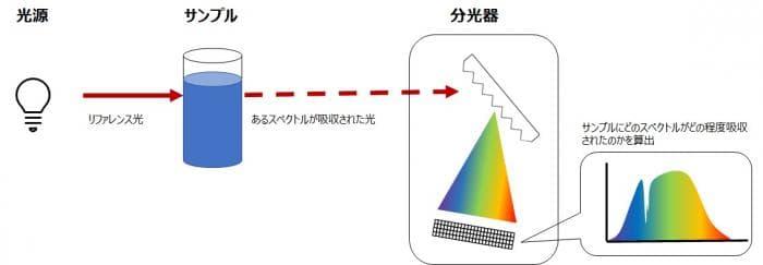 分光法の種類 - ケイエルブイ