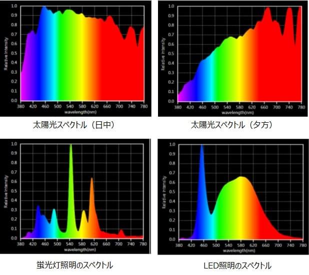スペクトル(Spectrum)とは - ケイエルブイ