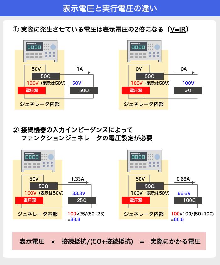 表示電圧と実行電圧の違い.png